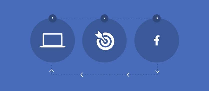 Facebook Remarketing: Guia para o Aproveitamento Da Taxa de Conversão