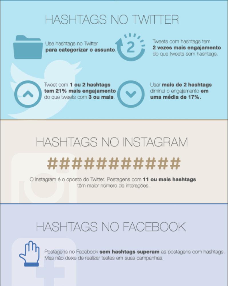Usar hashtags redes sociais