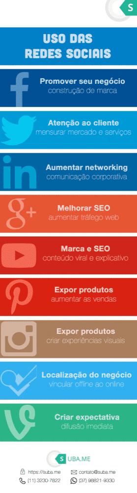 como usar cada rede social - seguidores.com.br